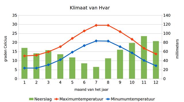 Klimaat van Hvar