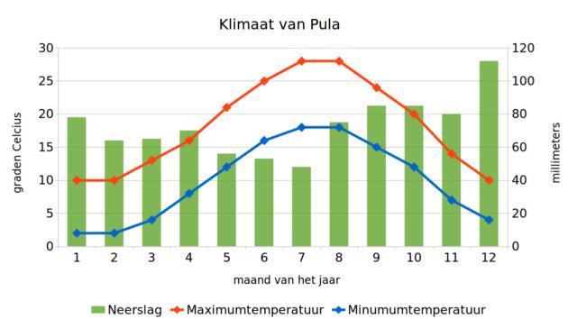 Klimaat van Pula