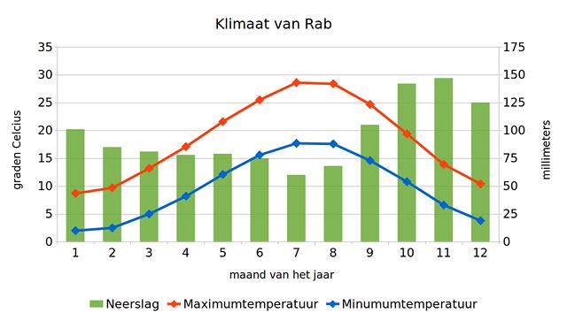 Klimaat van Rab